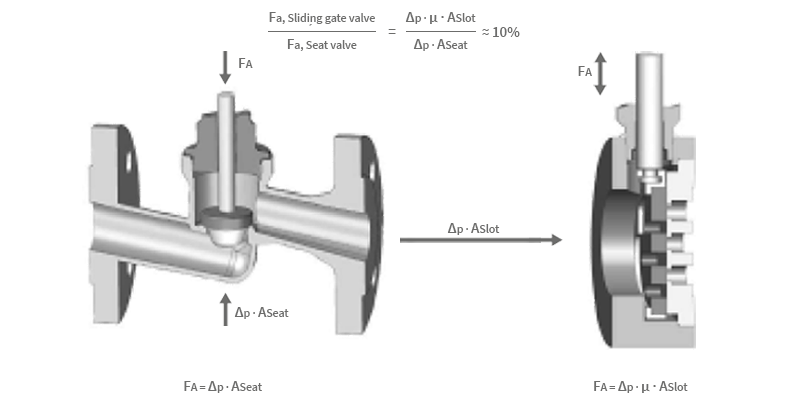 Sliding gate valve – Efficiency